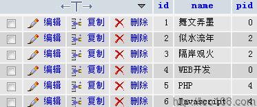 php无限分类常规结构